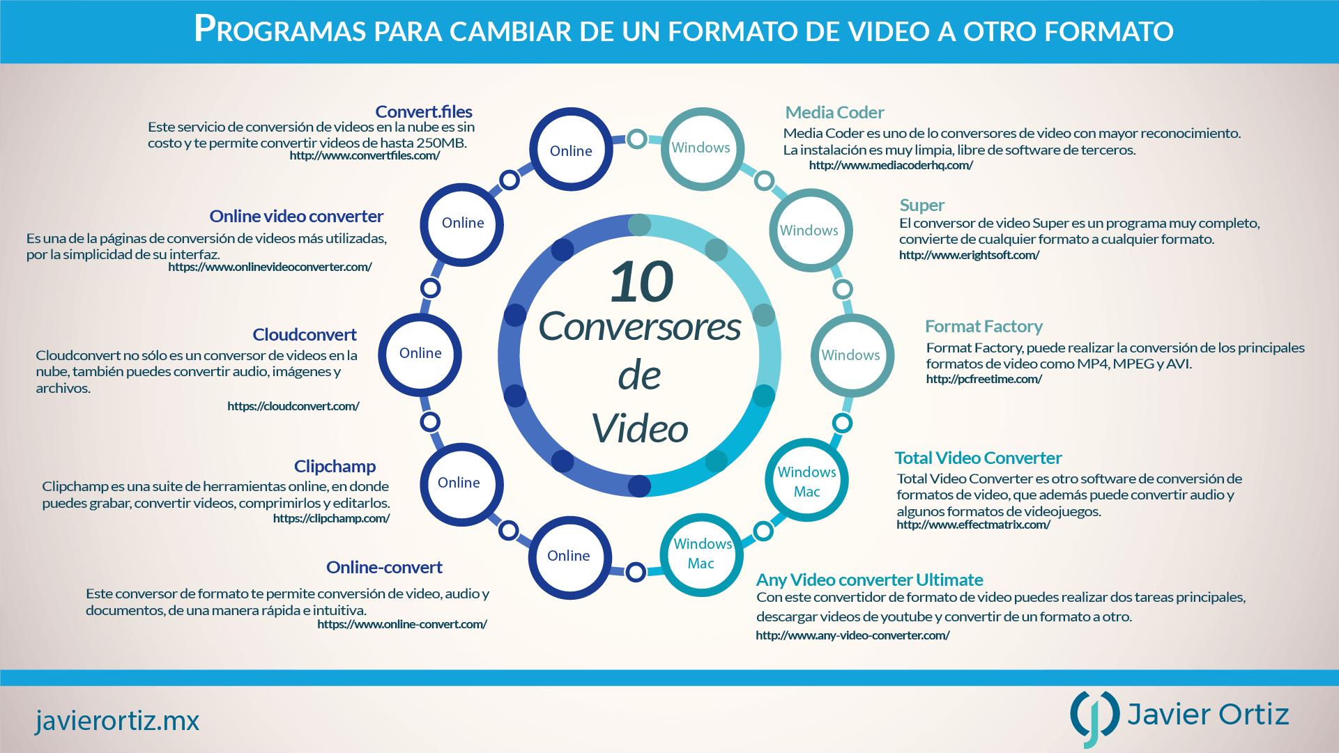 Infografía 10 Conversores de video