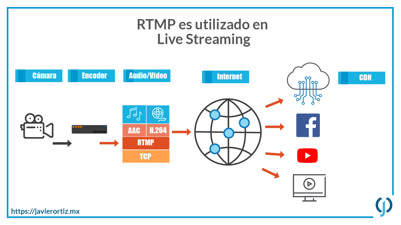 Qué es RTMP o Real time messaging protocol? - Javier Ortiz